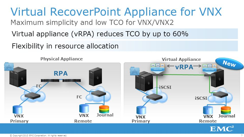 6© Copyright 2013 EMC Corporation. All rights reserved. Any Location RecoverPoint Multi-Site Remote Office Data Protection Disaster Recovery Redundanc