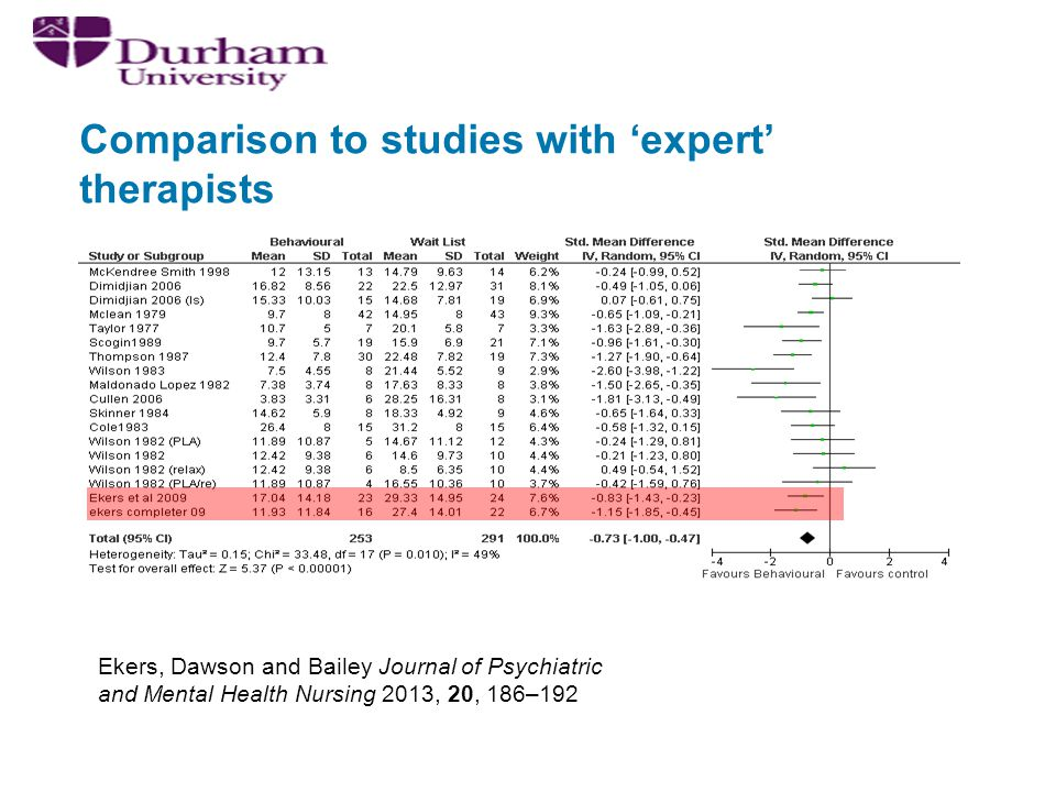 Comparison to studies with 'expert' therapists Ekers, Dawson and Bailey Journal of Psychiatric and Mental Health Nursing 2013, 20, 186–192
