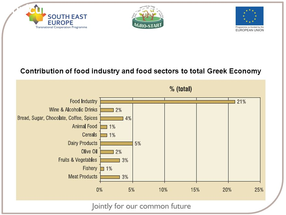 Agriculture in the Greece Contribution of food industry and food sectors to total Greek Economy