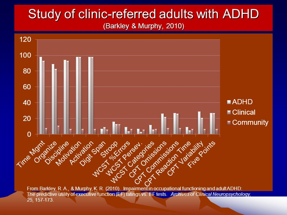 Study of clinic-referred adults with ADHD (Barkley & Murphy, 2010) From Barkley, R.
