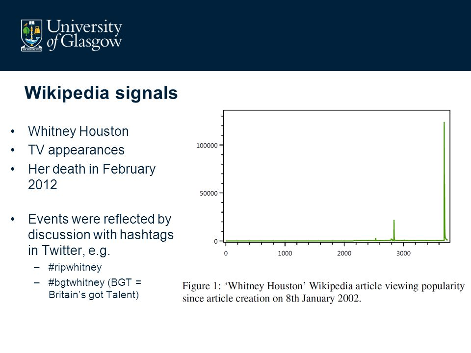 Wikipedia signals Whitney Houston TV appearances Her death in February 2012 Events were reflected by discussion with hashtags in Twitter, e.g. –#ripwh