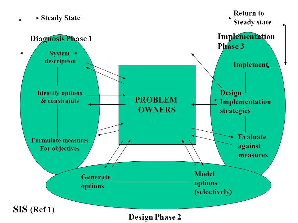 System description Identify options & constraints Formulate measures For objectives Generate options Model options (selectively) Design Phase 2 Implement Design Implementation strategies Evaluate against measures PROBLEM OWNERS Steady State Return to Steady state Diagnosis Phase 1 Implementation Phase 3 SIS (Ref 1)