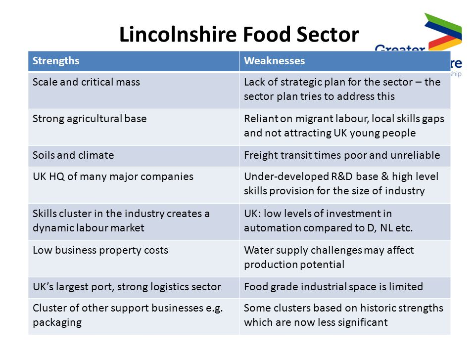 Lincolnshire Food Sector StrengthsWeaknesses Scale and critical massLack of strategic plan for the sector – the sector plan tries to address this Strong agricultural baseReliant on migrant labour, local skills gaps and not attracting UK young people Soils and climateFreight transit times poor and unreliable UK HQ of many major companiesUnder-developed R&D base & high level skills provision for the size of industry Skills cluster in the industry creates a dynamic labour market UK: low levels of investment in automation compared to D, NL etc.