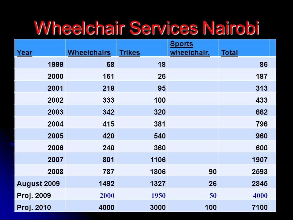 Wheelchair Services Nairobi YearWheelchairsTrikes Sports wheelchair.Total 19996818 86 200016126 187 200121895 313 2002333100 433 2003342320 662 2004415381 796 2005420540 960 2006240360 600 20078011106 1907 20087871806902593 August 200914921327262845 Proj.
