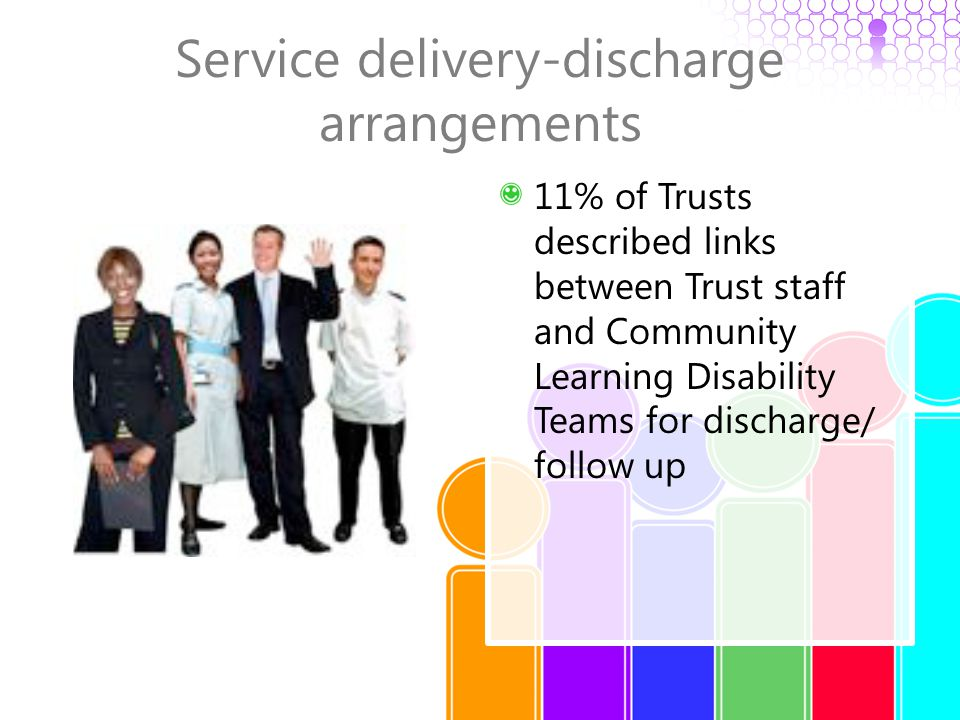 Service delivery-discharge arrangements 11% of Trusts described links between Trust staff and Community Learning Disability Teams for discharge/ follo