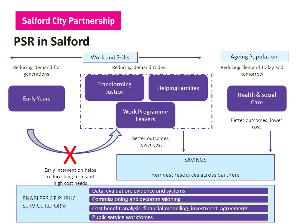 PSR in Salford Early Years Transforming Justice Helping Families Reducing demand todayReducing demand for generations Reducing demand today and tomorrow Early intervention helps reduce long term and high cost needs X Better outcomes, lower cost Health & Social Care Better outcomes, lower cost SAVINGS Reinvest resources across partners Work and Skills Ageing Population ENABLERS OF PUBLIC SERVICE REFORM Data, evaluation, evidence and systems Cost benefit analysis, financial modelling, investment agreements Public service workforces Commissioning and decommissioning Work Programme Leavers