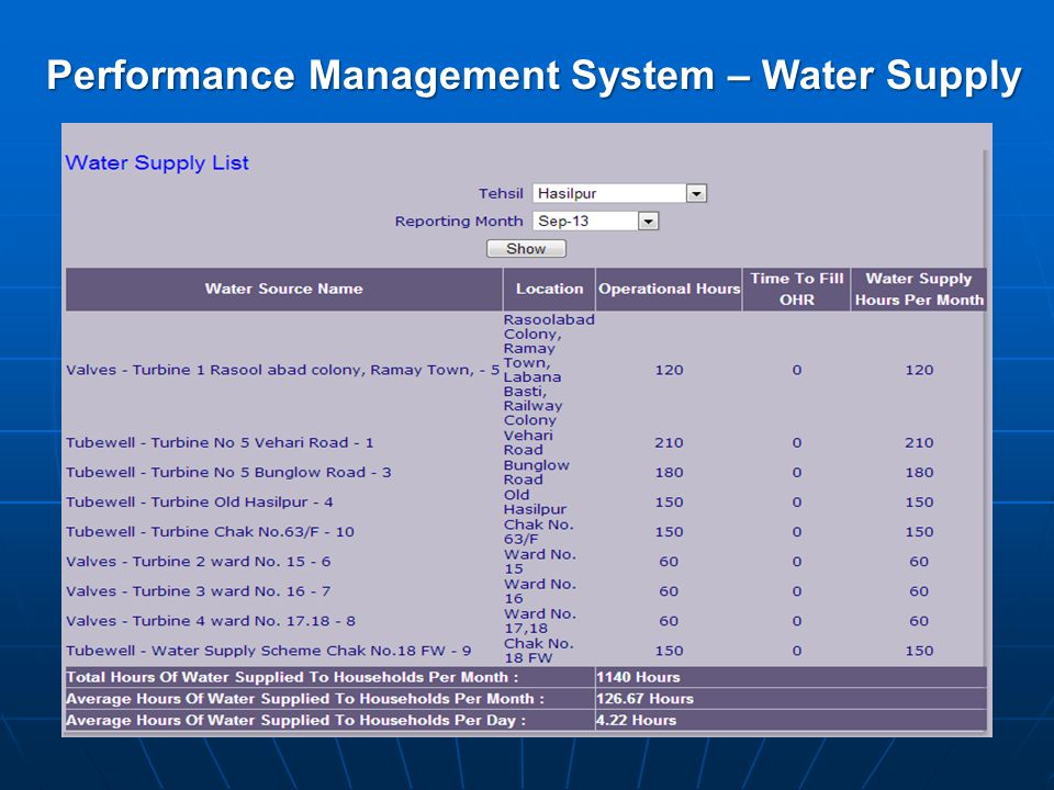 Performance Management System – Water Supply