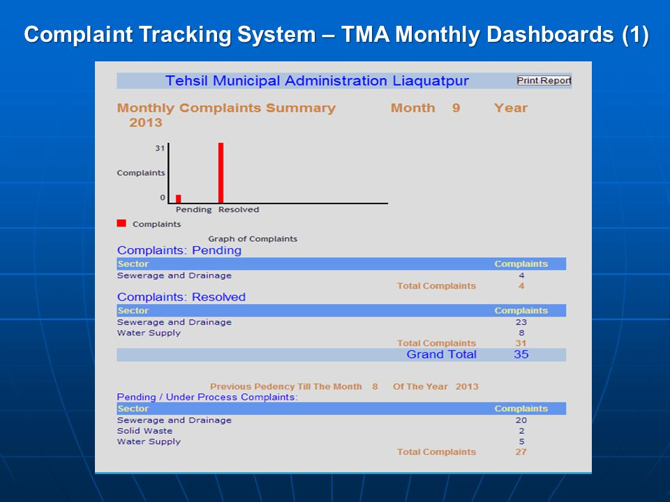 Complaint Tracking System – TMA Monthly Dashboards (1)