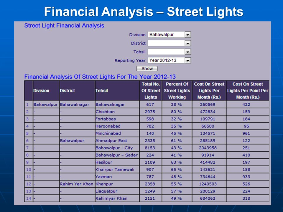 Financial Analysis – Street Lights