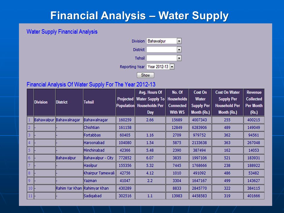 Financial Analysis – Water Supply