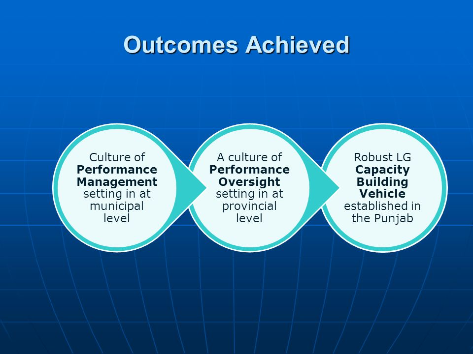 Outcomes Achieved Robust LG Capacity Building Vehicle established in the Punjab A culture of Performance Oversight setting in at provincial level Culture of Performance Management setting in at municipal level