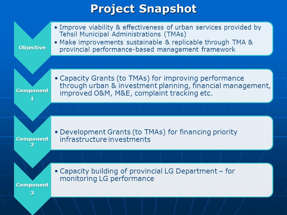 Demand Driven Participation PMDFC a Corporate Implementing Agency TMA Capacity Building Package Investment Grants as an Incentive Follow up & SIP Grants Reward Progress Infrastructur e & Service Baselines Performance Management System with Targets & Indicators Decentralized Implementati on by TMAs Key Features