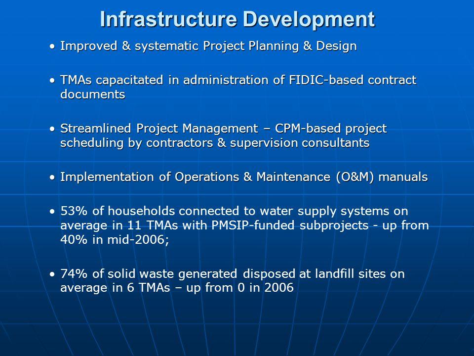 Infrastructure Development Portfolio