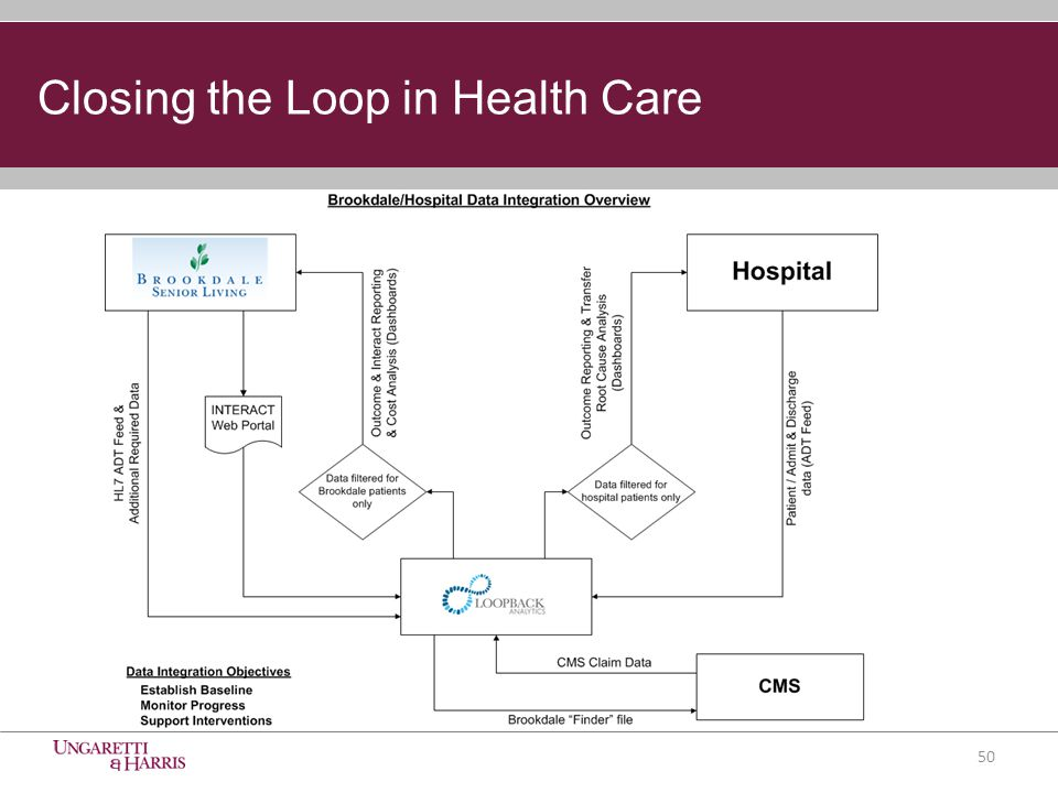 50 Closing the Loop in Health Care