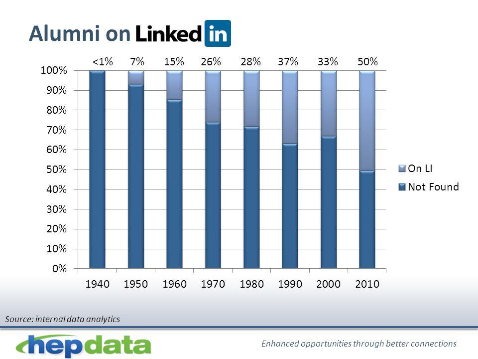 Enhanced opportunities through better connections Alumni on <1% 7% 15% 26% 28% 37% 33% 50% Source: internal data analytics