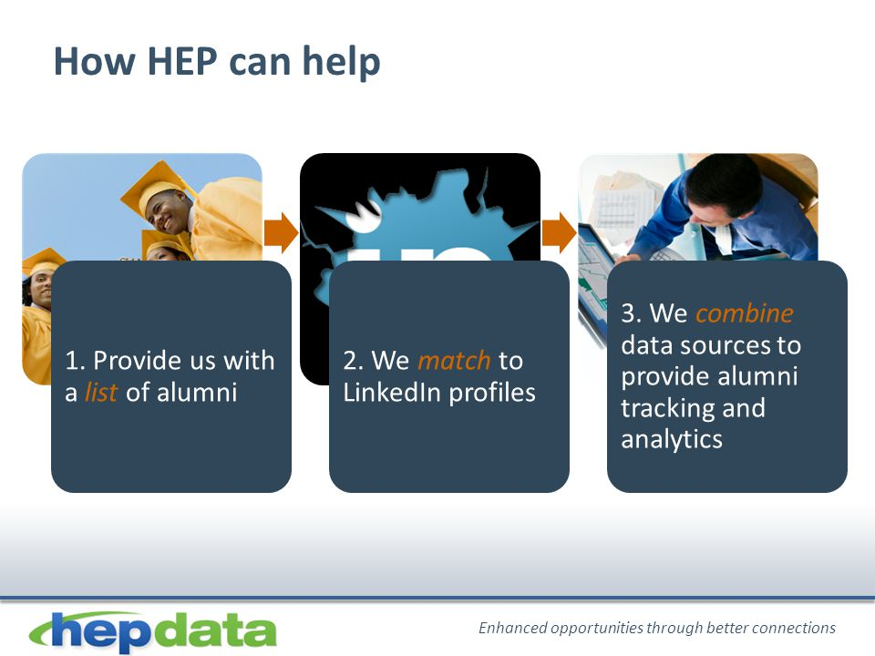 Enhanced opportunities through better connections How HEP can help 1.
