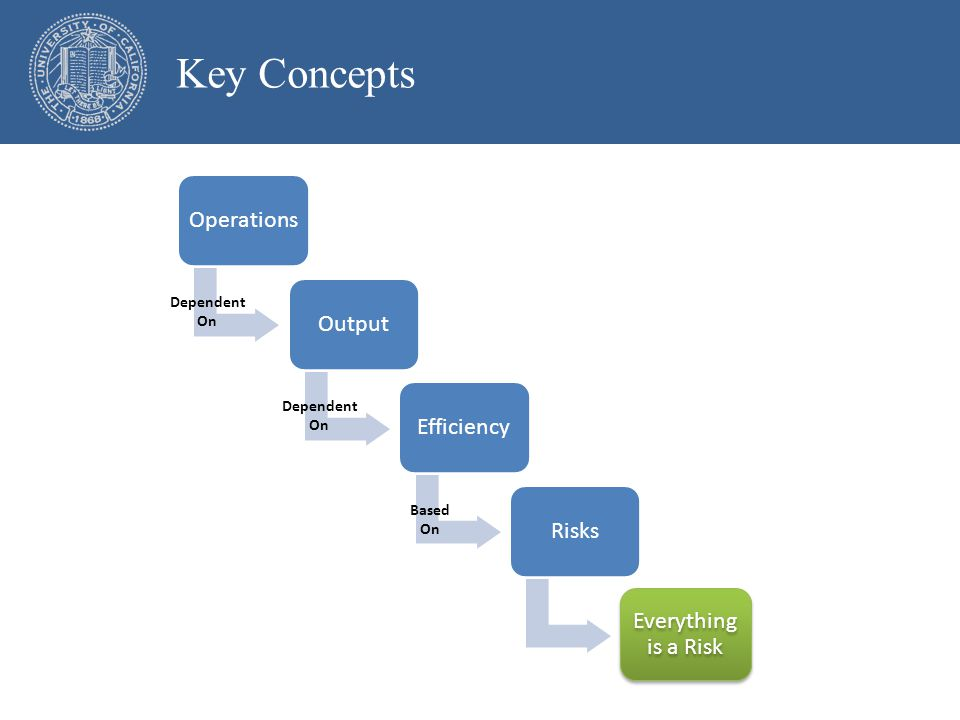 OperationsOutputEfficiencyRisks Everything is a Risk Key Concepts Dependent On Dependent On Based On