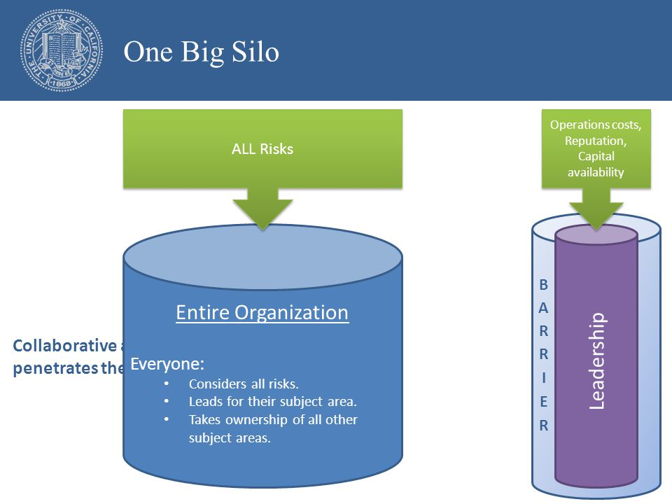 One Big Silo Collaborative approach penetrates the barrier Leadership Operations costs, Reputation, Capital availability Entire Organization Everyone: Considers all risks.
