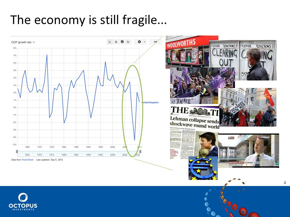 The economy is still fragile... 4