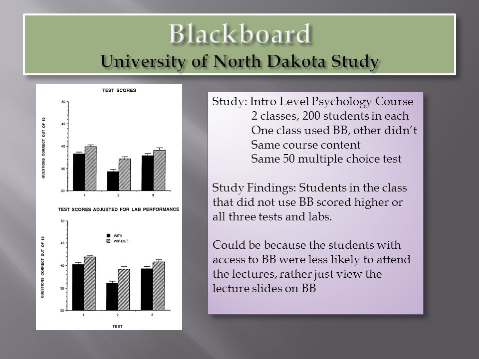 Study: Intro Level Psychology Course 2 classes, 200 students in each One class used BB, other didn't Same course content Same 50 multiple choice test Study Findings: Students in the class that did not use BB scored higher or all three tests and labs.
