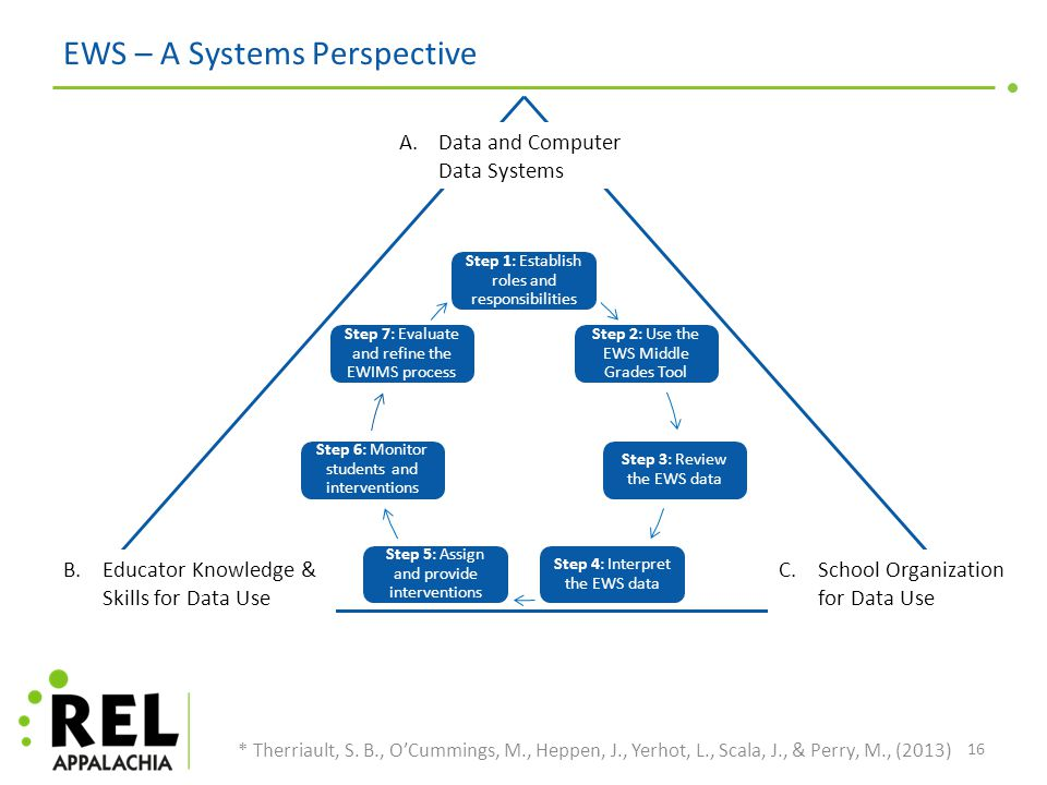 EWS – A Systems Perspective Step 1: Establish roles and responsibilities Step 2: Use the EWS Middle Grades Tool Step 3: Review the EWS data Step 4: Interpret the EWS data Step 5: Assign and provide interventions Step 6: Monitor students and interventions Step 7: Evaluate and refine the EWIMS process 16 * Therriault, S.
