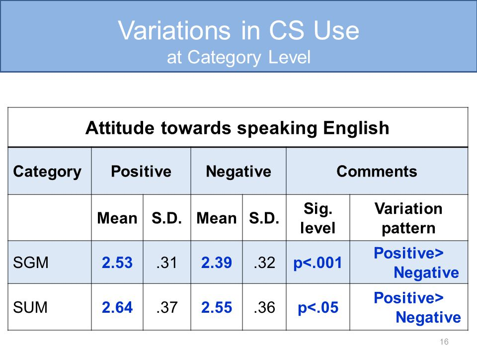 Attitude towards speaking English CategoryPositiveNegativeComments MeanS.D.MeanS.D.
