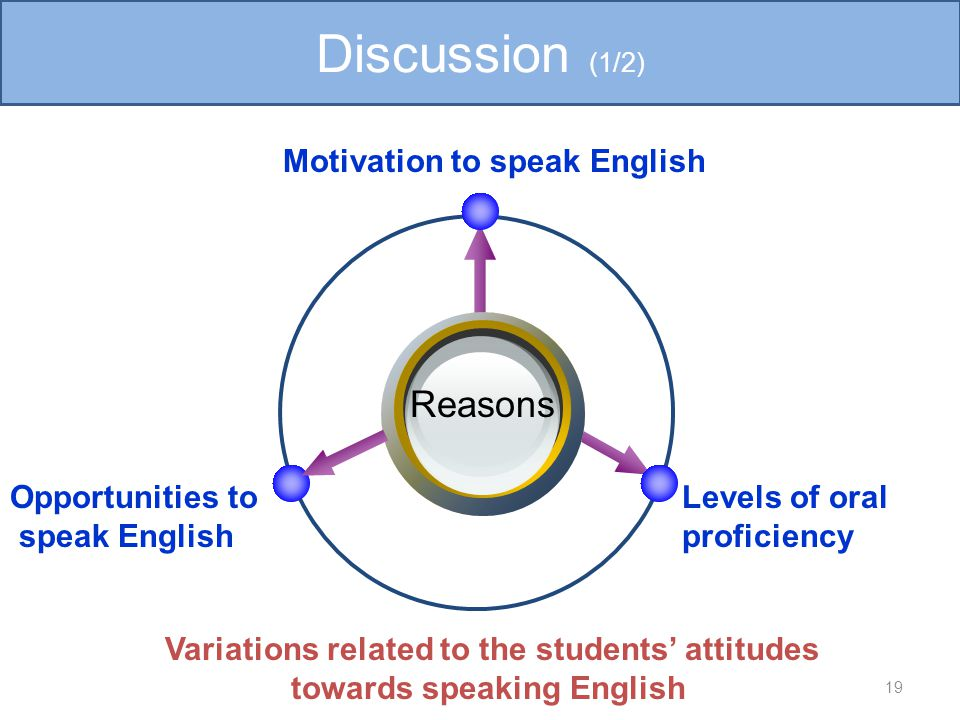 Reasons Motivation to speak English Levels of oral proficiency Opportunities to speak English 19 Discussion (1/2) Variations related to the students' attitudes towards speaking English