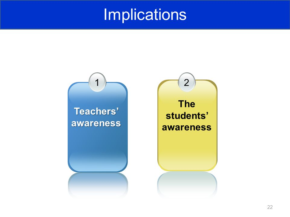 22 2 The students' awareness 1 Teachers' awareness Implications