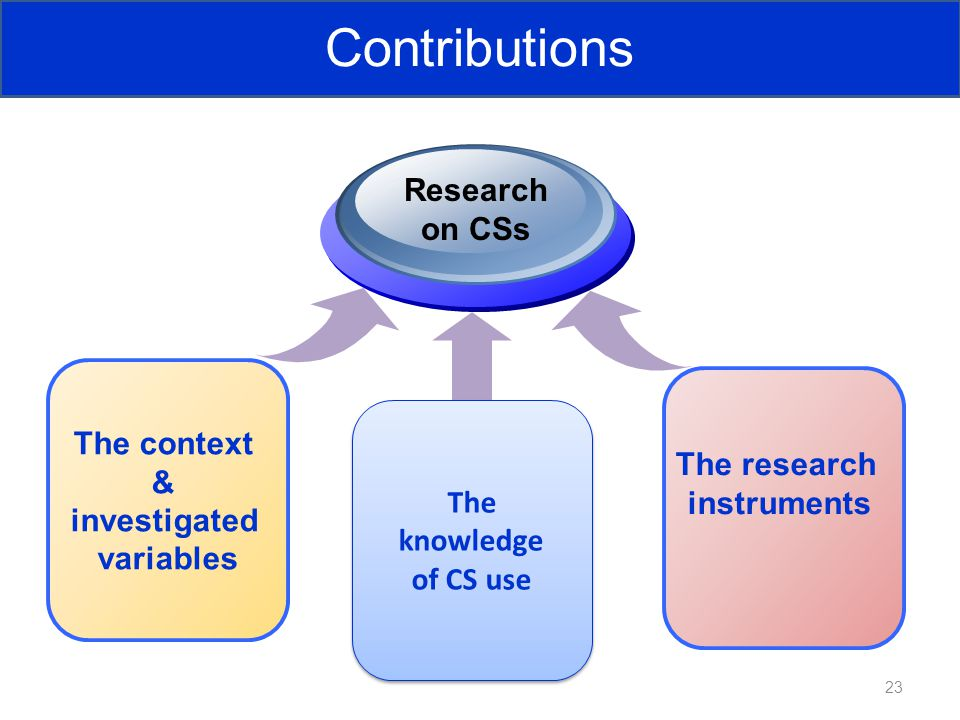 The research instruments The context & investigated variables Research on CSs 23 The knowledge of CS use The knowledge of CS use Contributions