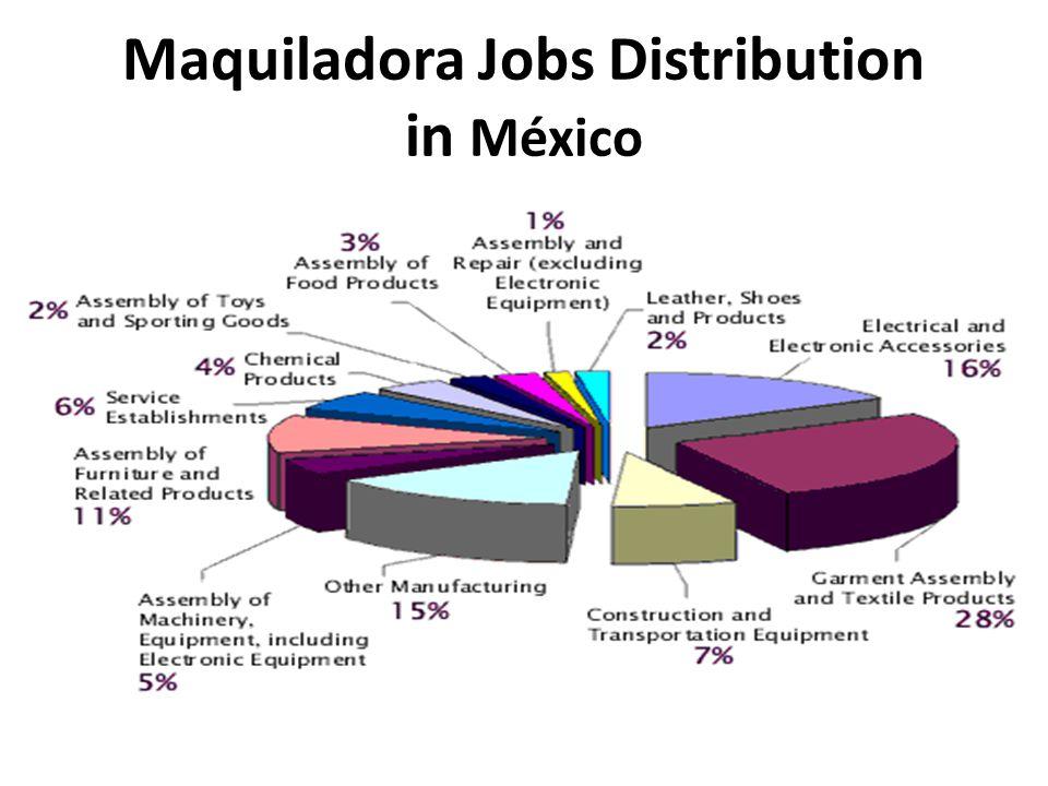 Maquiladora Jobs Distribution in México