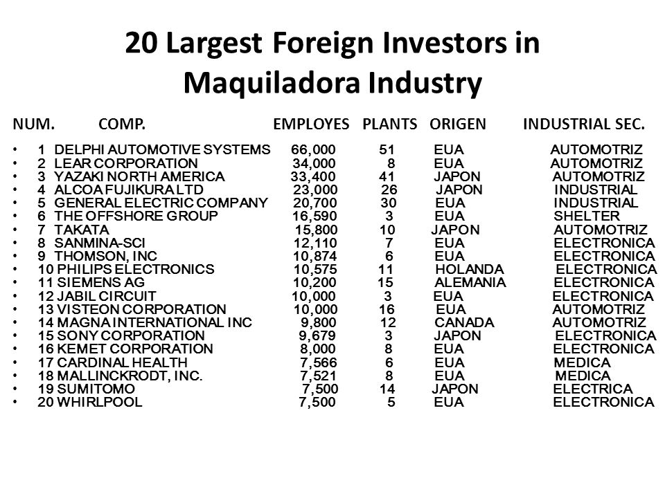 20 Largest Foreign Investors in Maquiladora Industry NUM. COMP. EMPLOYES PLANTS ORIGEN INDUSTRIAL SEC. 1 DELPHI AUTOMOTIVE SYSTEMS 66,000 51 EUA AUTOM