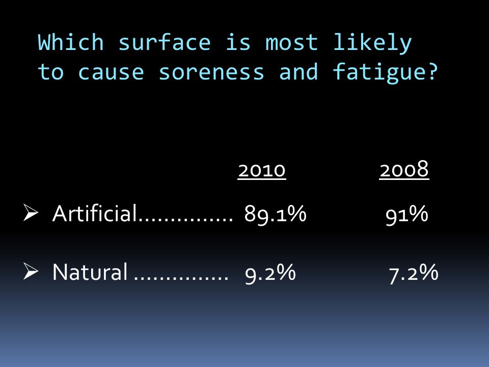 Which surface is most likely to cause soreness and fatigue?  Artificial…………… 89.1% 91%  Natural …………… 9.2% 7.2% 2010 2008