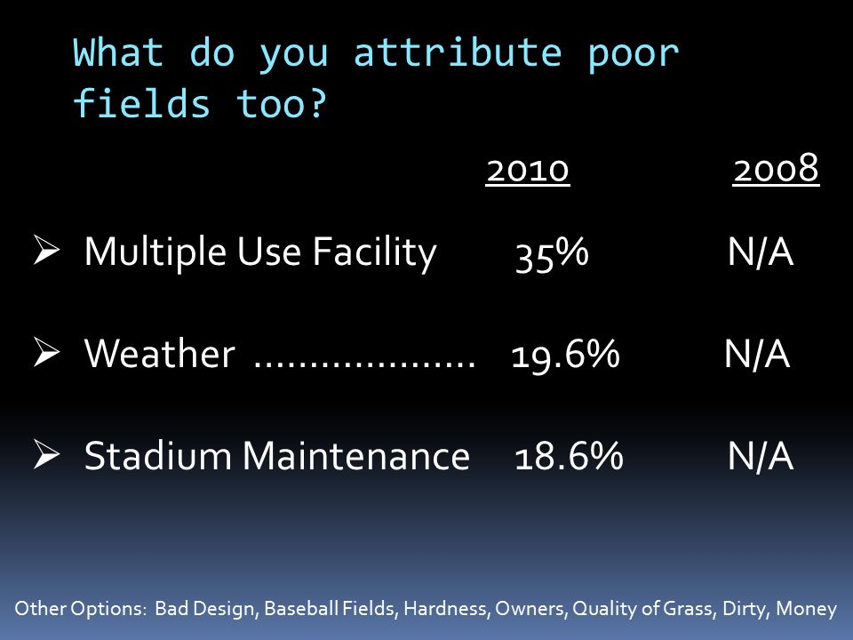 What do you attribute poor fields too?  Multiple Use Facility 35% N/A  Weather ……………….. 19.6% N/A  Stadium Maintenance 18.6% N/A Other Options: Bad
