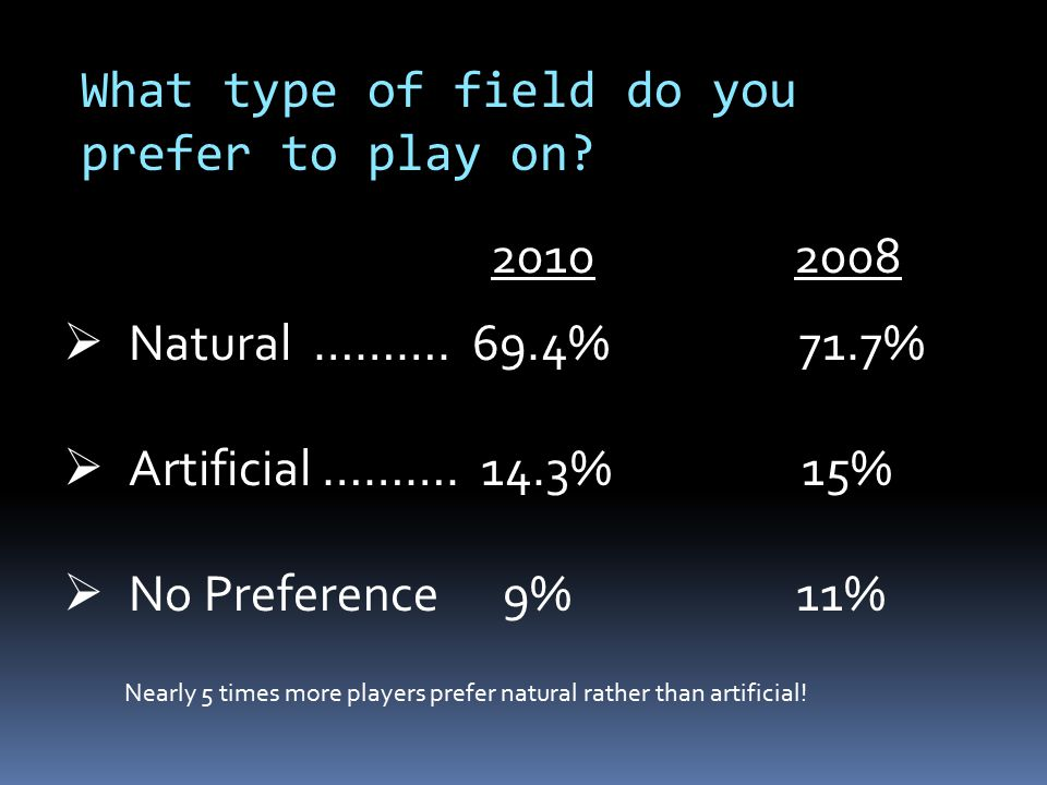 What type of field do you prefer to play on?  Natural ………. 69.4% 71.7%  Artificial ………. 14.3% 15%  No Preference 9%11% Nearly 5 times more players