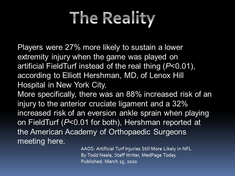 Players were 27% more likely to sustain a lower extremity injury when the game was played on artificial FieldTurf instead of the real thing (P<0.01),