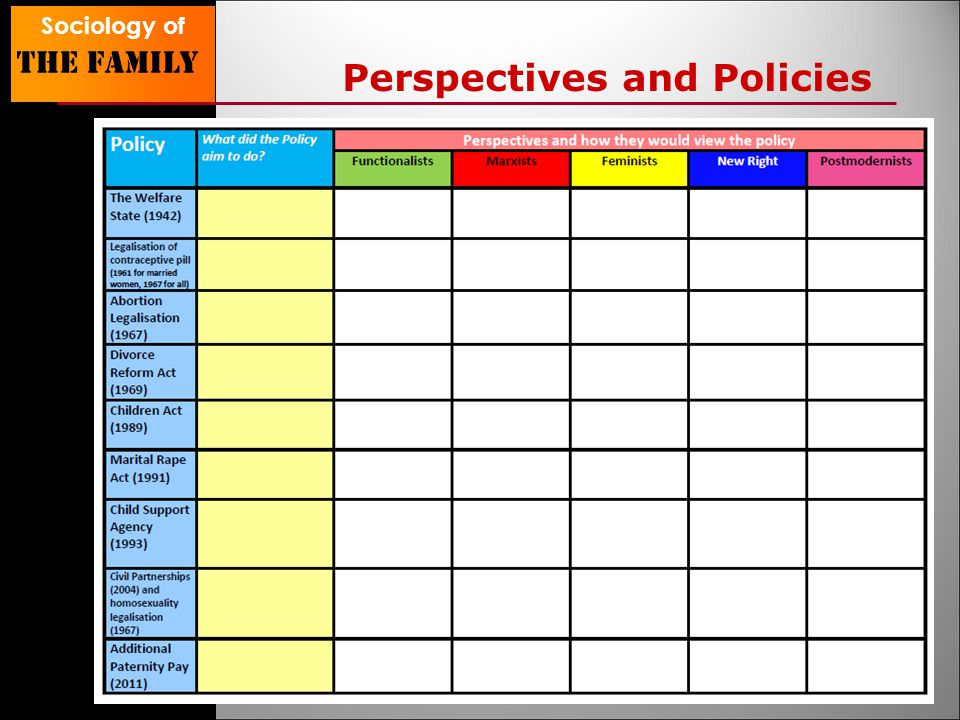 Sociology of The family Perspectives and Policies