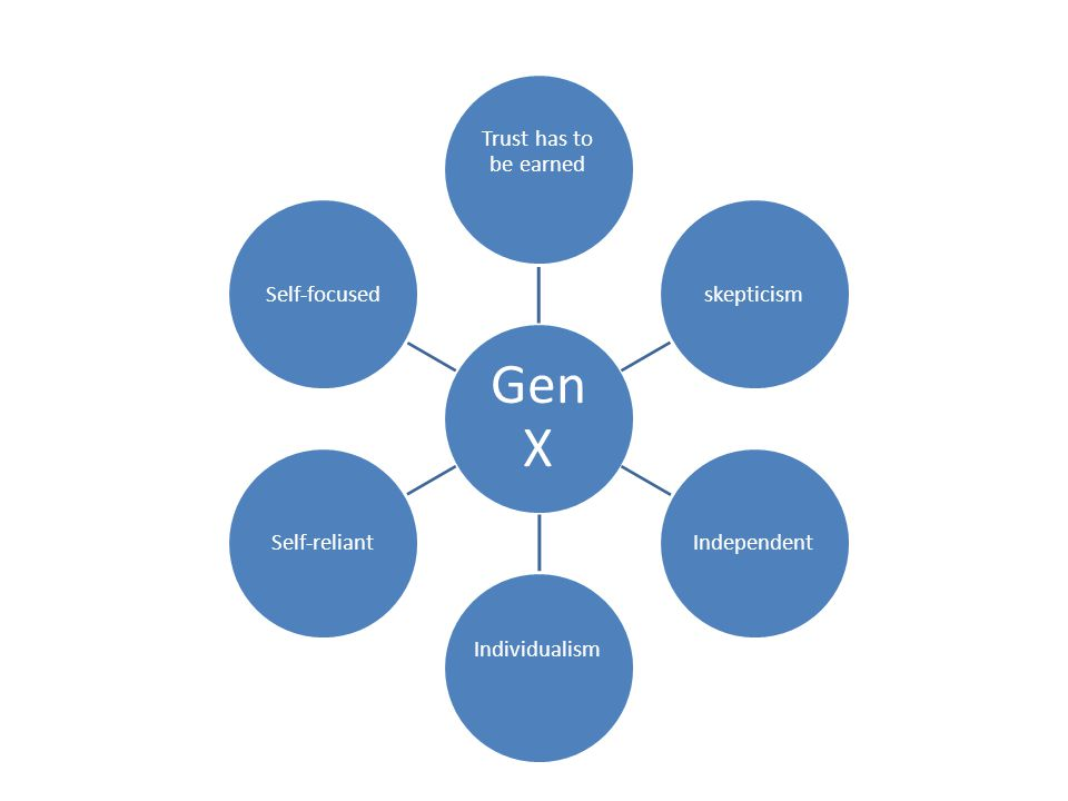 Gen X Trust has to be earned skepticismIndependent Individualism Self-reliantSelf-focused