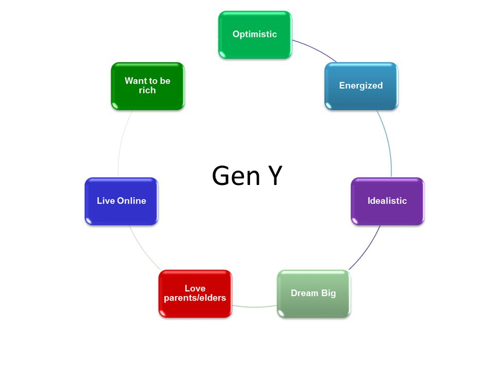Gen Y Source: The Center for Exhibition Research – CEIR.org