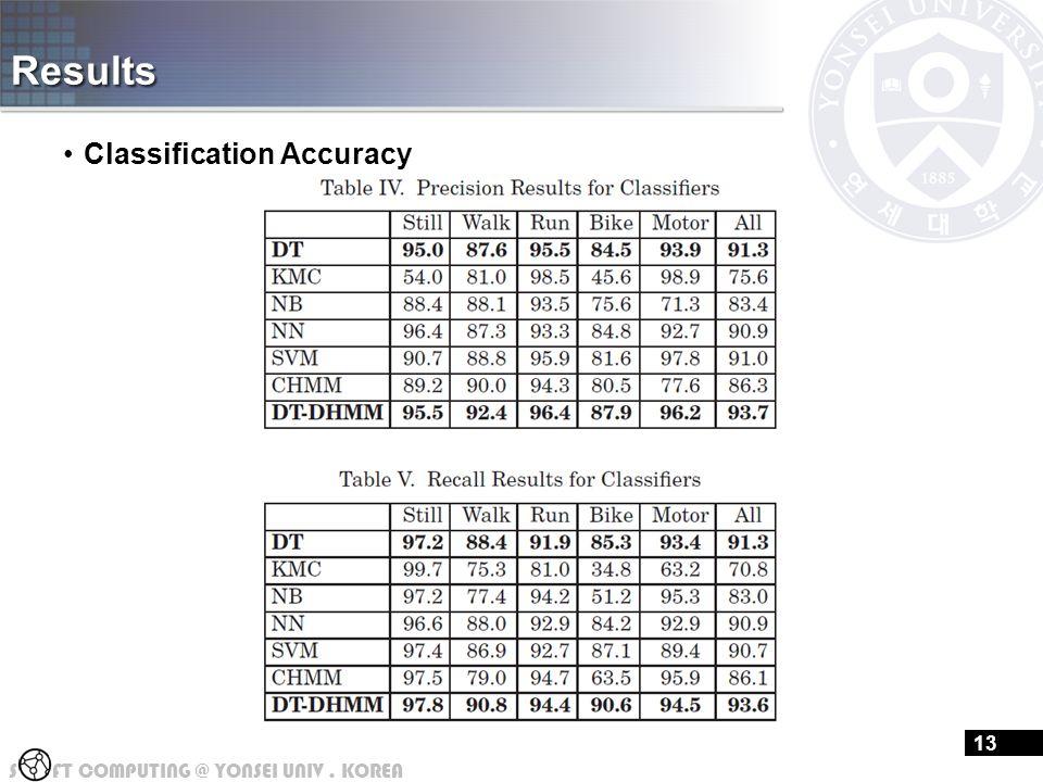 S FT COMPUTING @ YONSEI UNIV. KOREA Results Classification Accuracy 13
