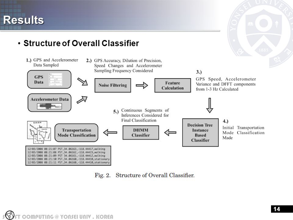 S FT COMPUTING @ YONSEI UNIV. KOREA Results Structure of Overall Classifier 14