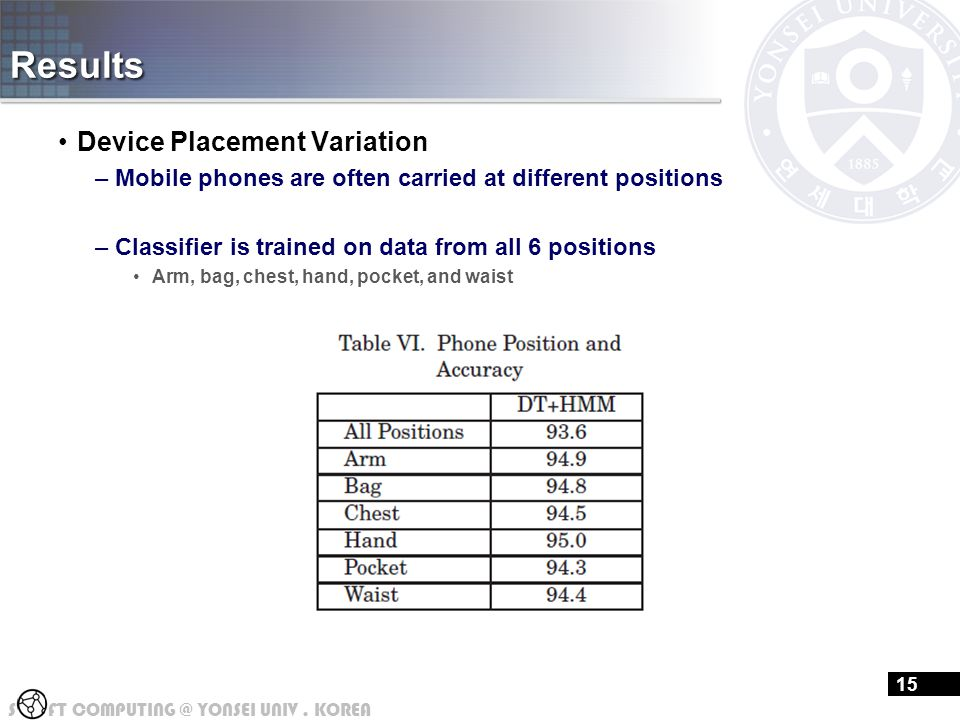 S FT COMPUTING @ YONSEI UNIV. KOREA Results Device Placement Variation –Mobile phones are often carried at different positions –Classifier is trained