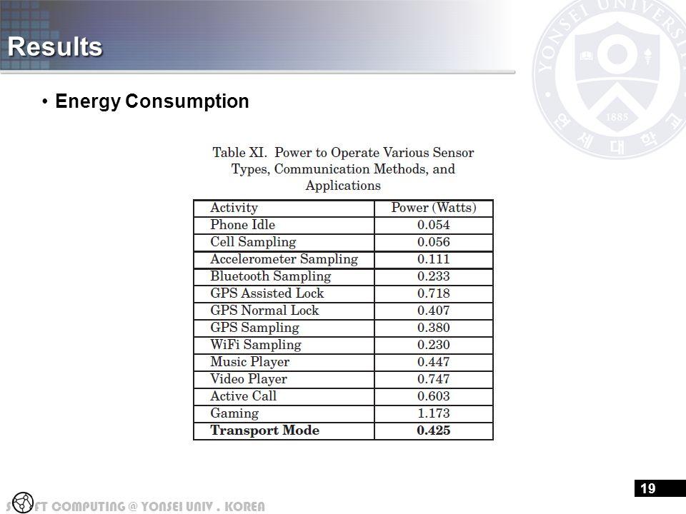 S FT COMPUTING @ YONSEI UNIV. KOREA Results Energy Consumption 19