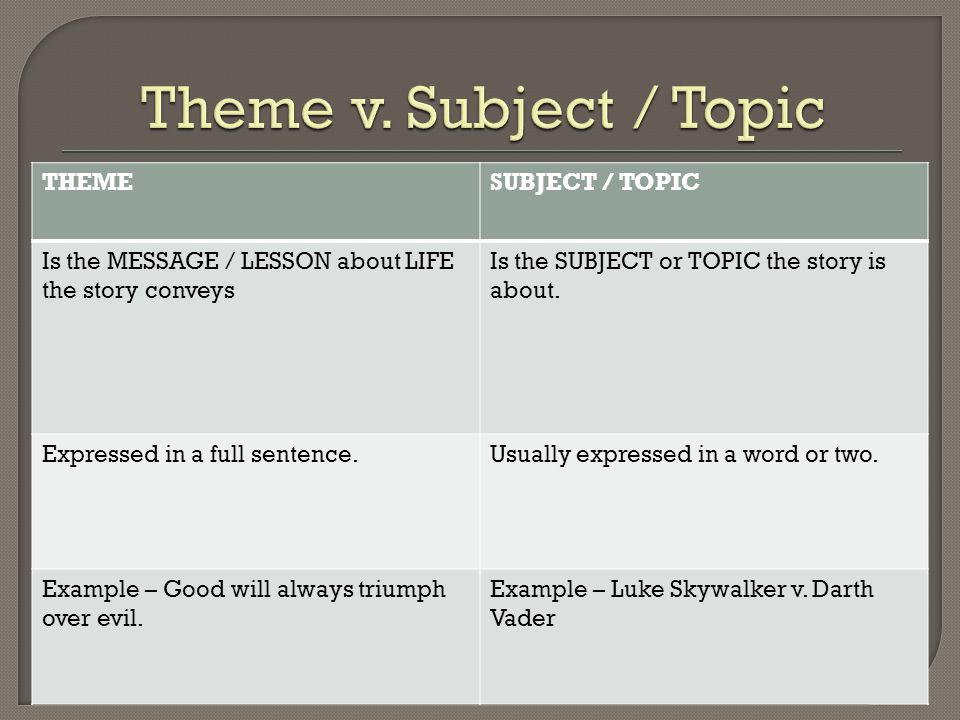 THEMESUBJECT / TOPIC Is the MESSAGE / LESSON about LIFE the story conveys Is the SUBJECT or TOPIC the story is about. Expressed in a full sentence.Usu