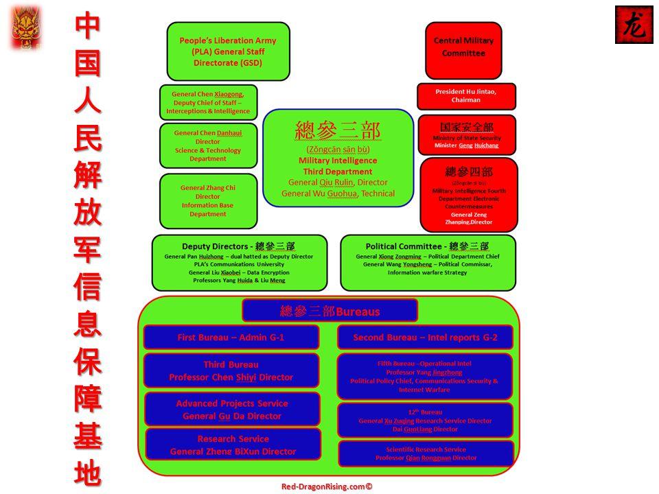 中国人民解放军信息保障基地中国人民解放军信息保障基地中国人民解放军信息保障基地中国人民解放军信息保障基地 Red-DragonRising.com©