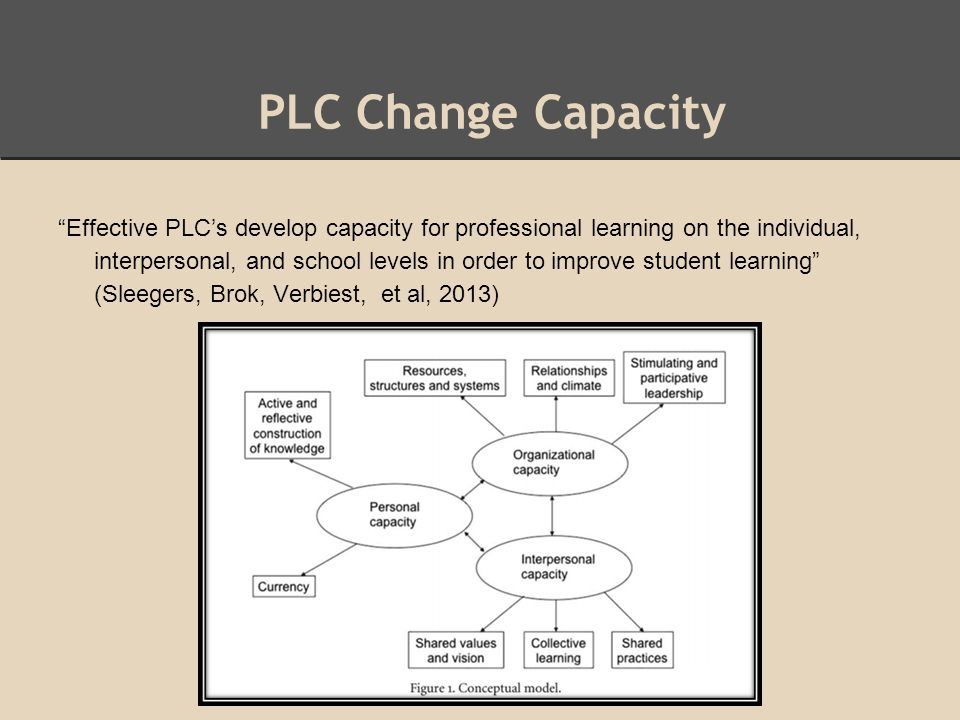 PLC Change Capacity Effective PLC's develop capacity for professional learning on the individual, interpersonal, and school levels in order to improve student learning (Sleegers, Brok, Verbiest, et al, 2013)