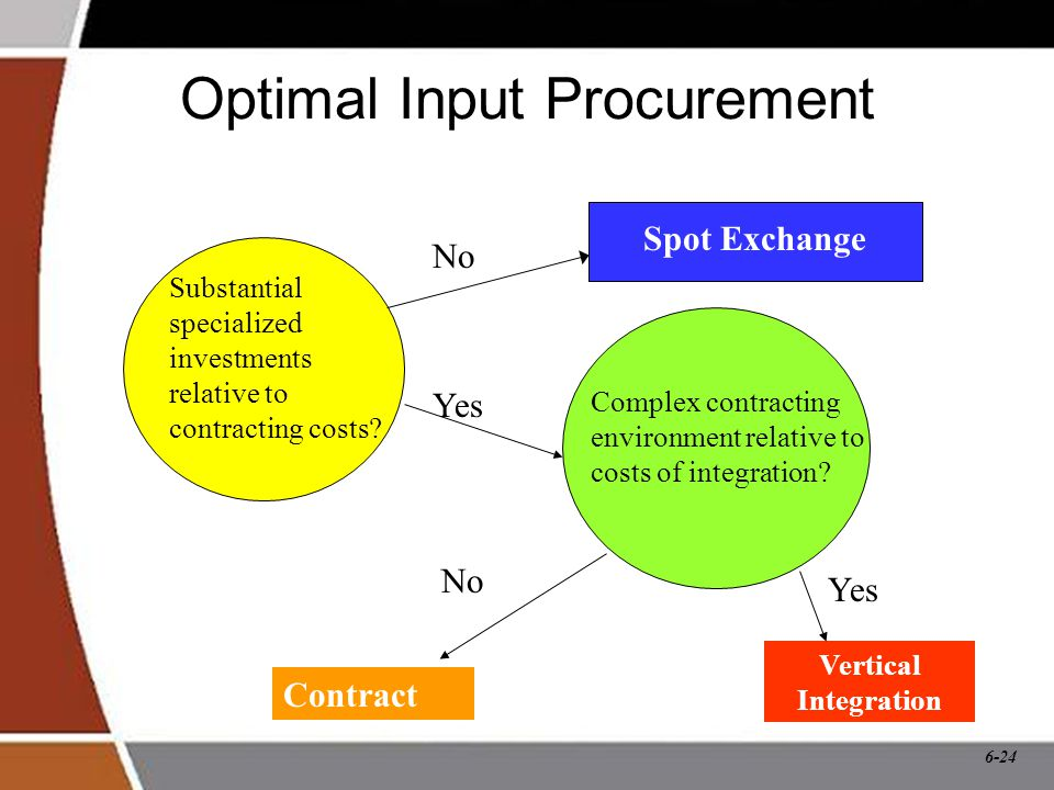 6-24 Optimal Input Procurement Substantial specialized investments relative to contracting costs.