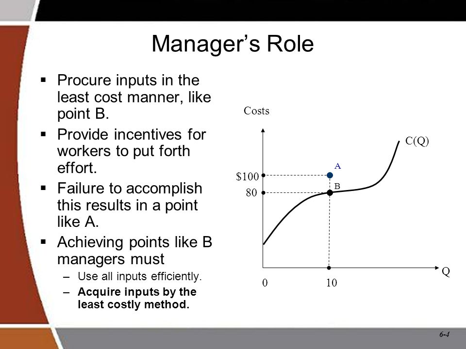 6-4 Manager's Role  Procure inputs in the least cost manner, like point B.