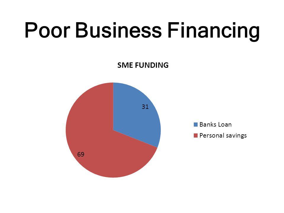 Poor Business Financing