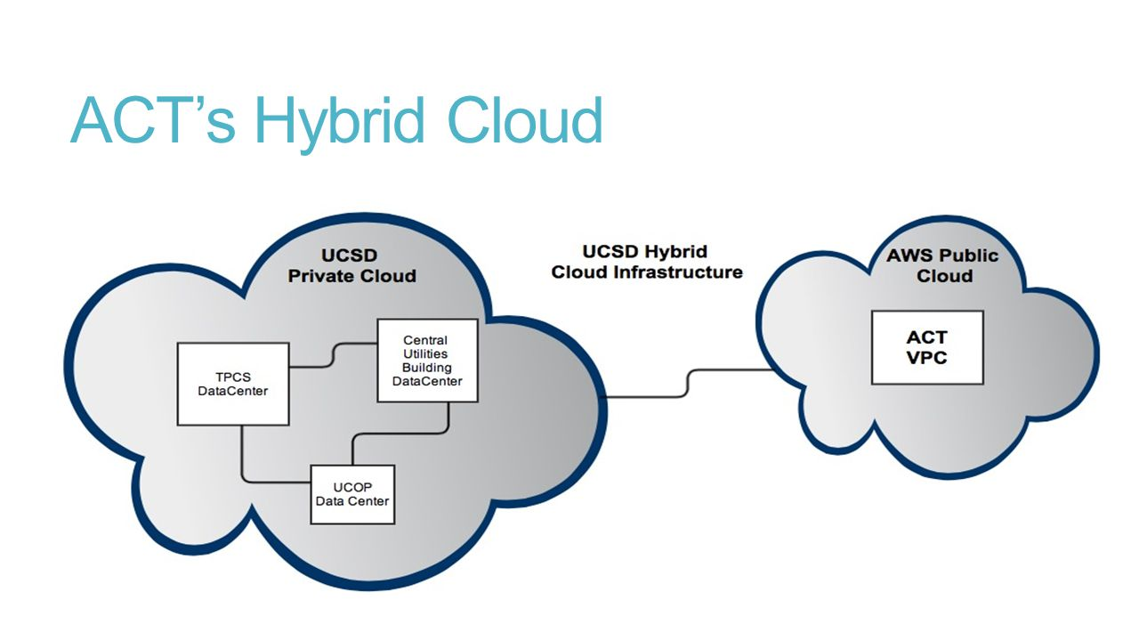 ACT's Hybrid Cloud