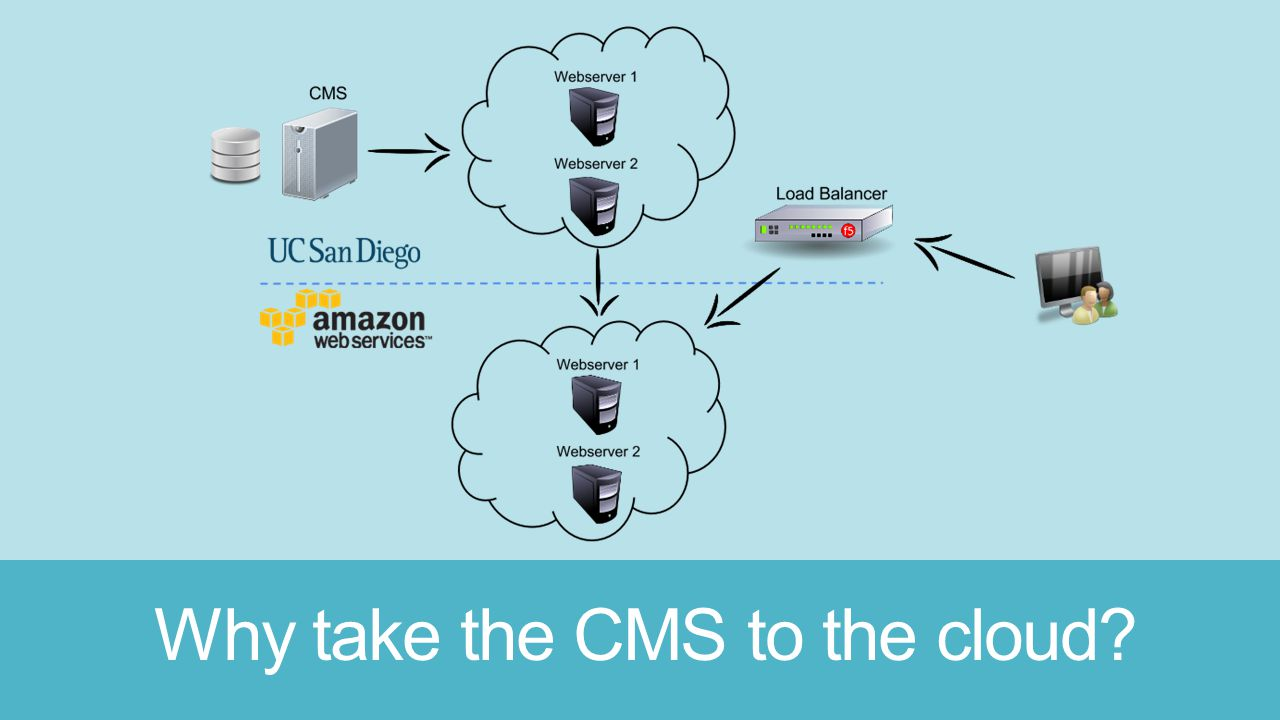 Why take the CMS to the cloud